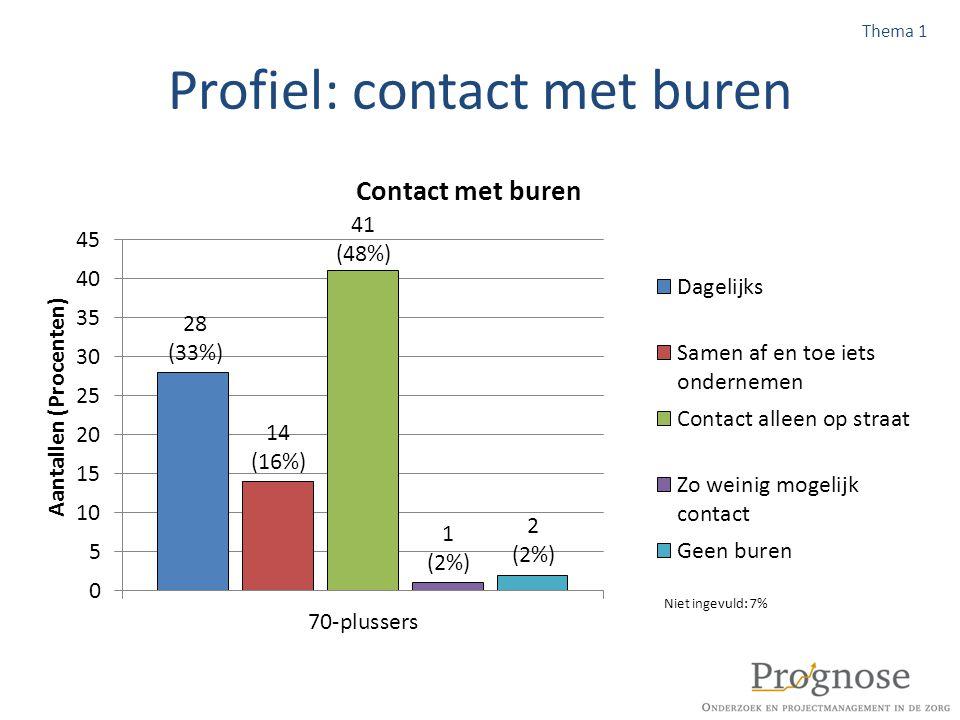 Profiel: contact met buren