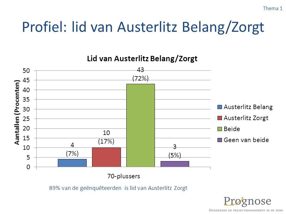 Profiel: lid van Austerlitz Belang/Zorgt