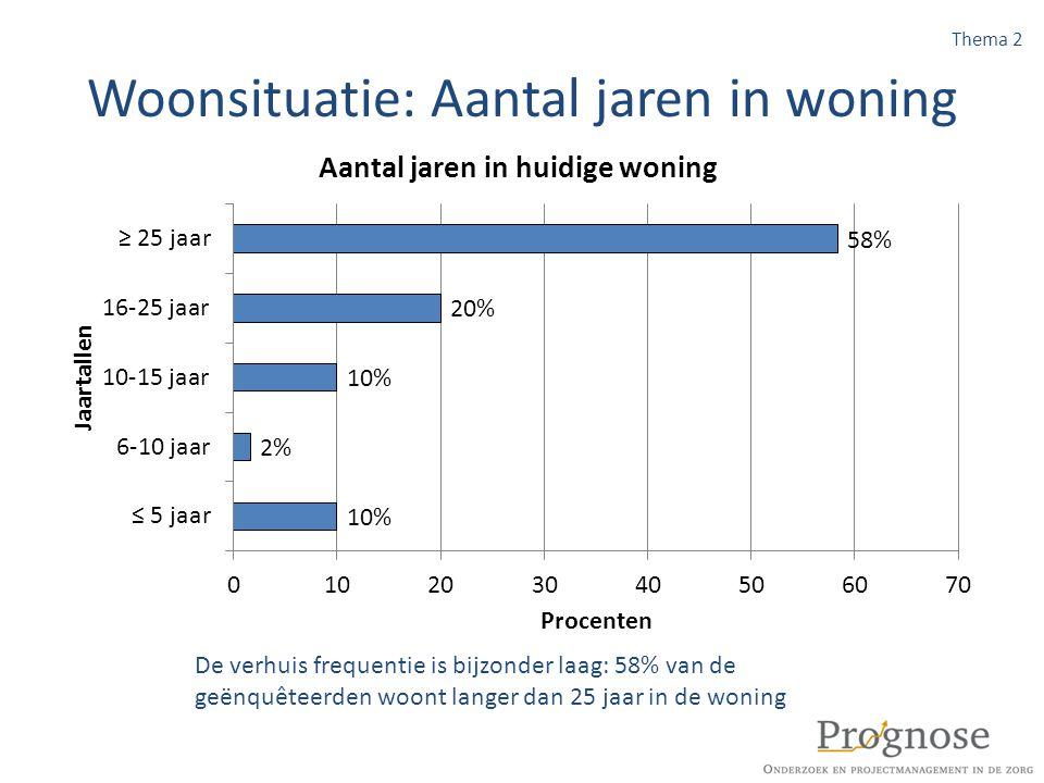 Woonsituatie: Aantal jaren in woning
