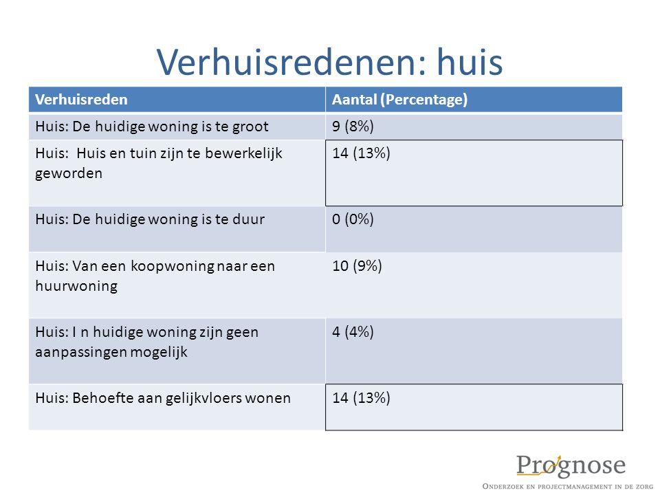 Verhuisredenen: huis Verhuisreden Aantal (Percentage)