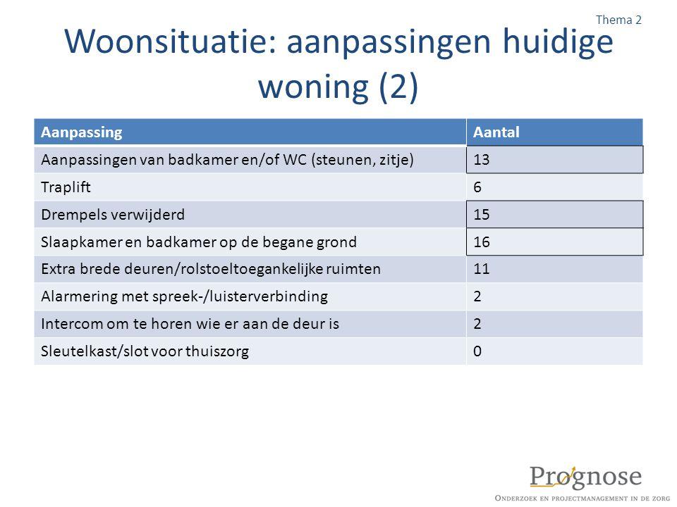 Woonsituatie: aanpassingen huidige woning (2)