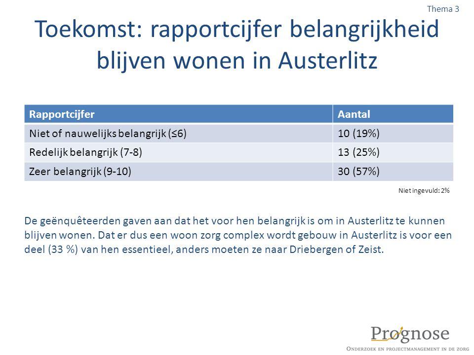 Toekomst: rapportcijfer belangrijkheid blijven wonen in Austerlitz
