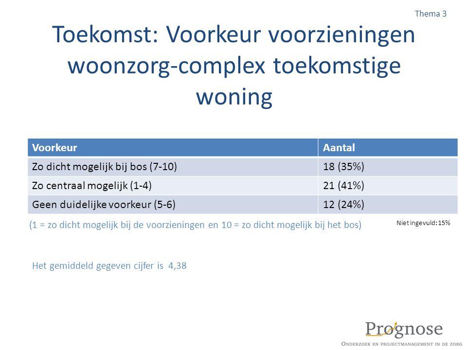 Toekomst: Voorkeur voorzieningen woonzorg-complex toekomstige woning