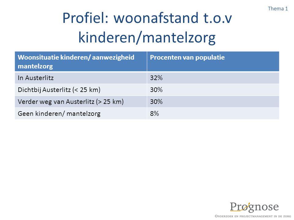 Profiel: woonafstand t.o.v kinderen/mantelzorg