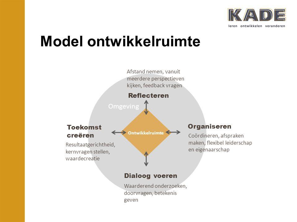 Model ontwikkelruimte