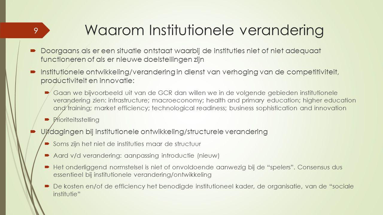 Waarom Institutionele verandering