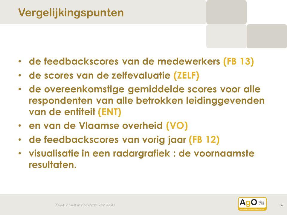 Vergelijkingspunten de feedbackscores van de medewerkers (FB 13)