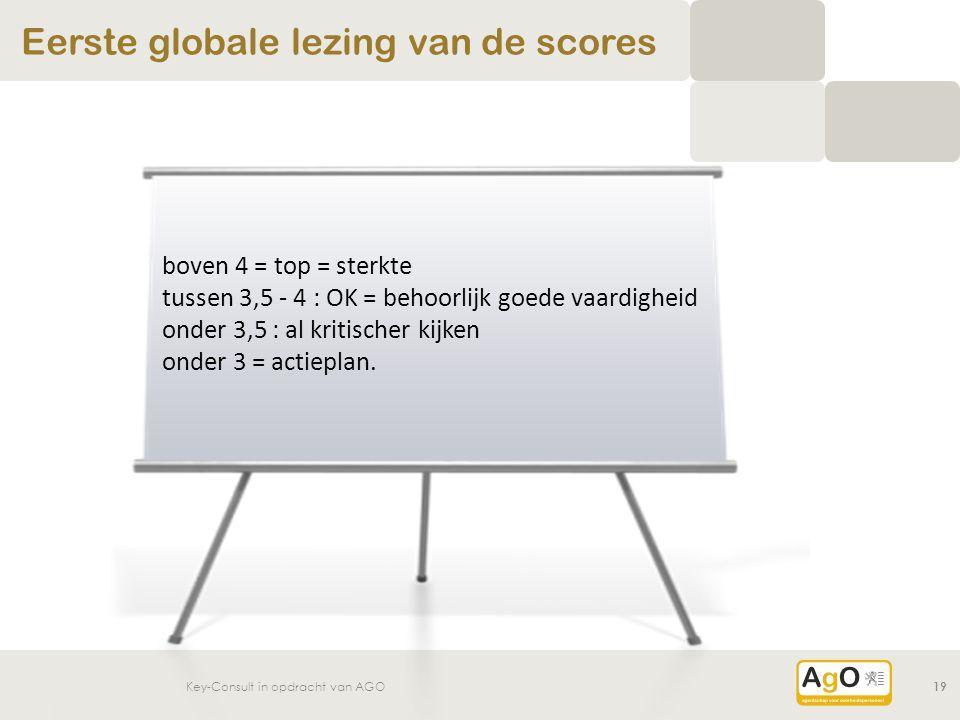 Eerste globale lezing van de scores