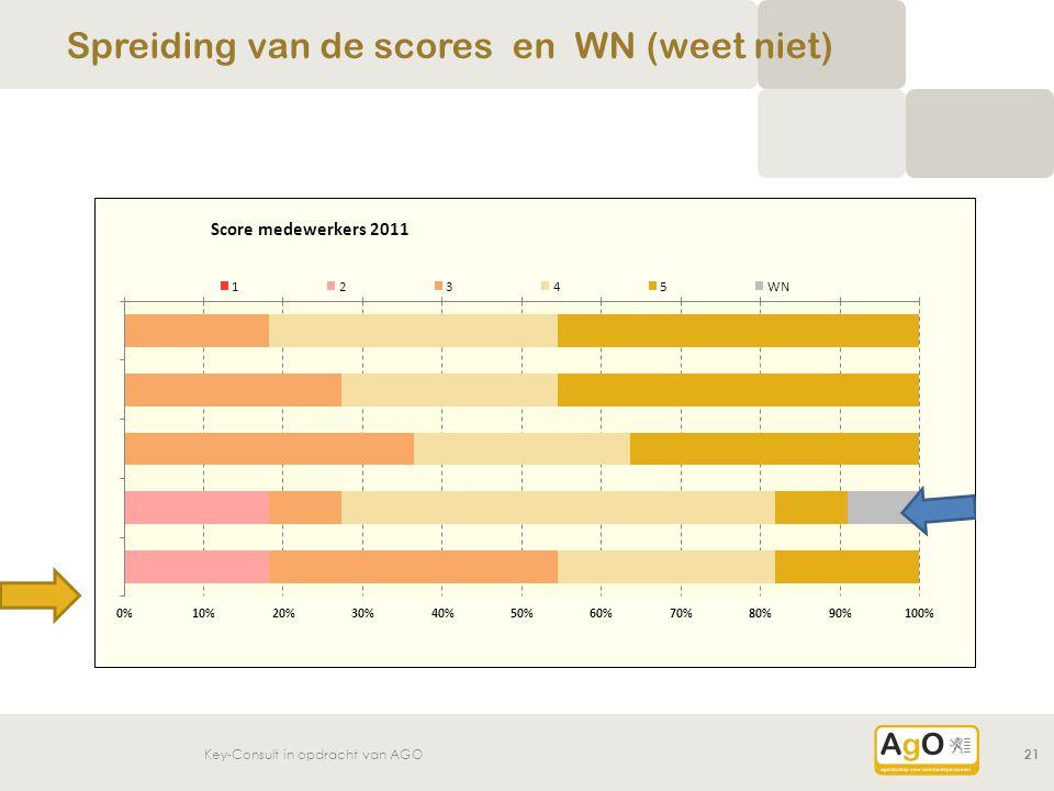 Spreiding van de scores en WN (weet niet)
