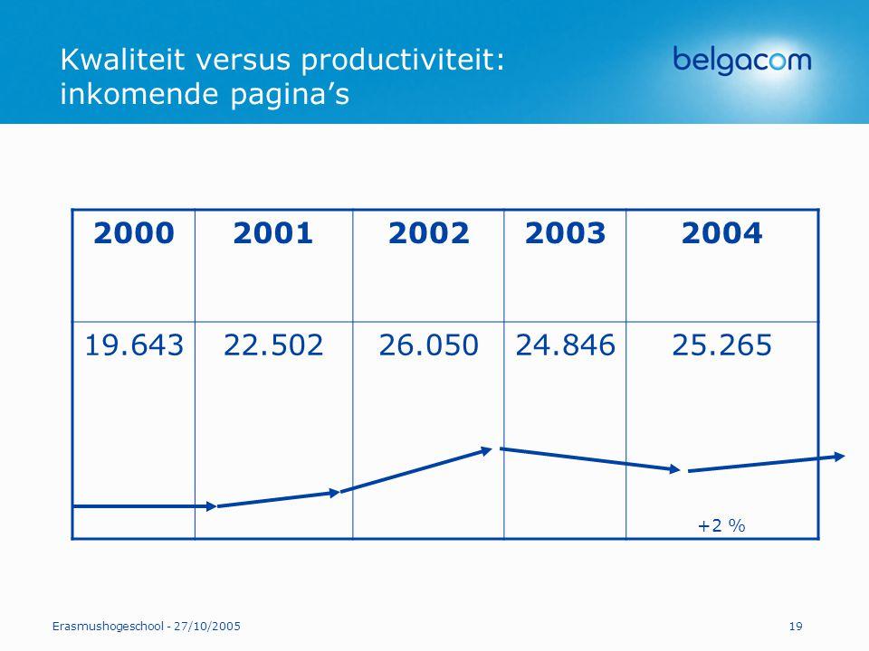 Kwaliteit versus productiviteit: inkomende pagina's