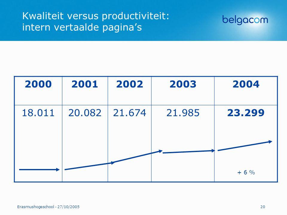 Kwaliteit versus productiviteit: intern vertaalde pagina's