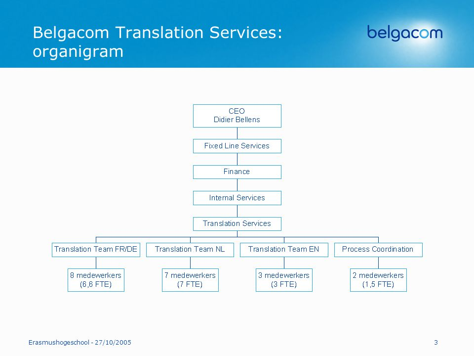 Belgacom Translation Services: organigram