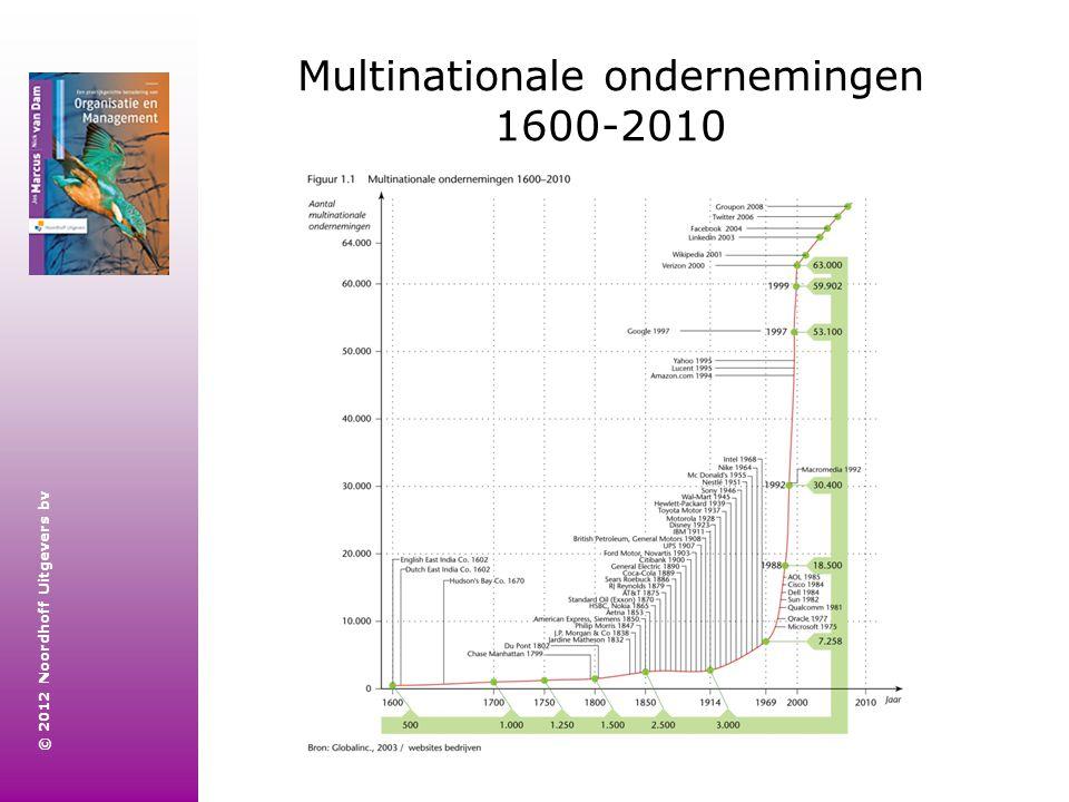 Multinationale ondernemingen 1600-2010
