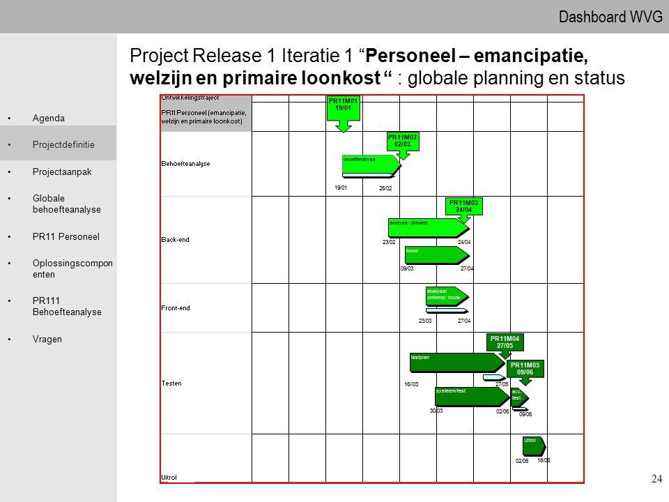 09.04.2017 Project Release 1 Iteratie 1 Personeel – emancipatie, welzijn en primaire loonkost : globale planning en status.