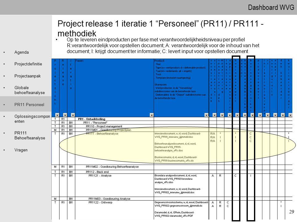 Project release 1 iteratie 1 Personeel (PR11) / PR111 - methodiek