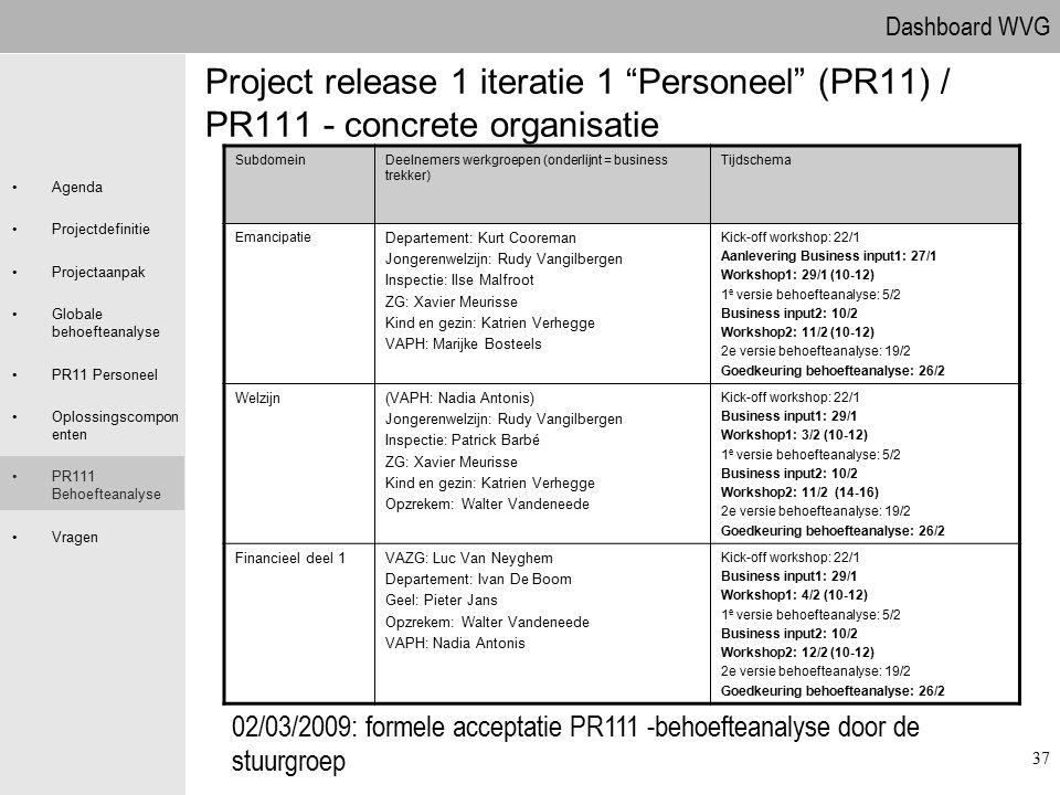 09.04.2017 Project release 1 iteratie 1 Personeel (PR11) / PR111 - concrete organisatie. Subdomein.