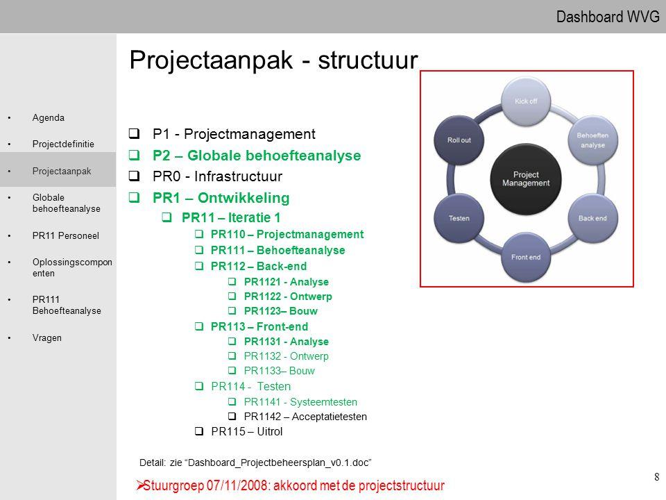 Projectaanpak - structuur