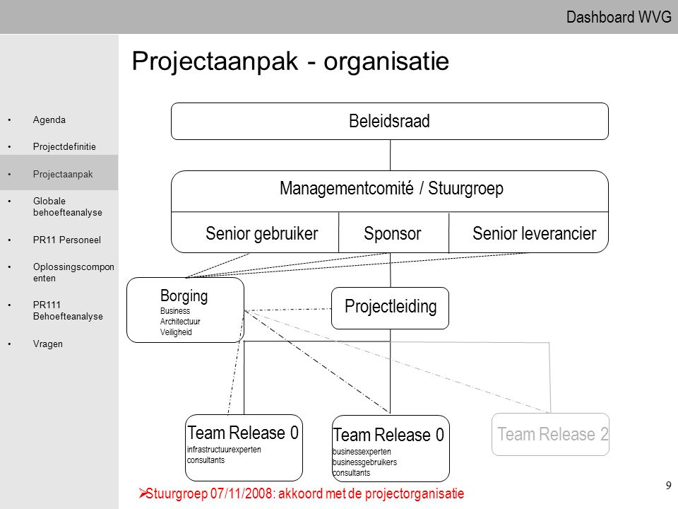 Projectaanpak - organisatie