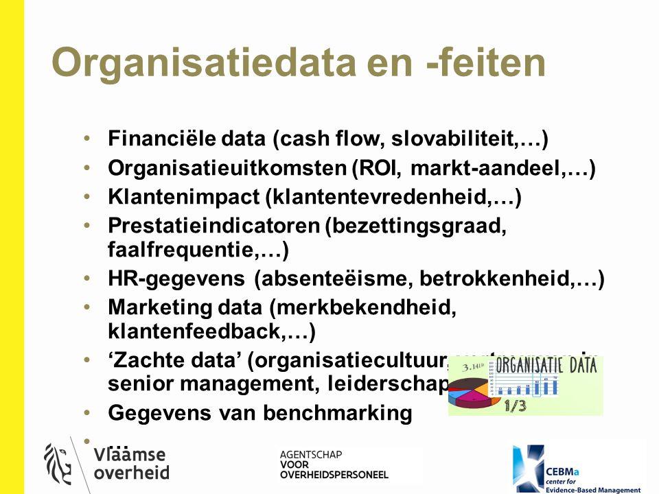 Organisatiedata en -feiten
