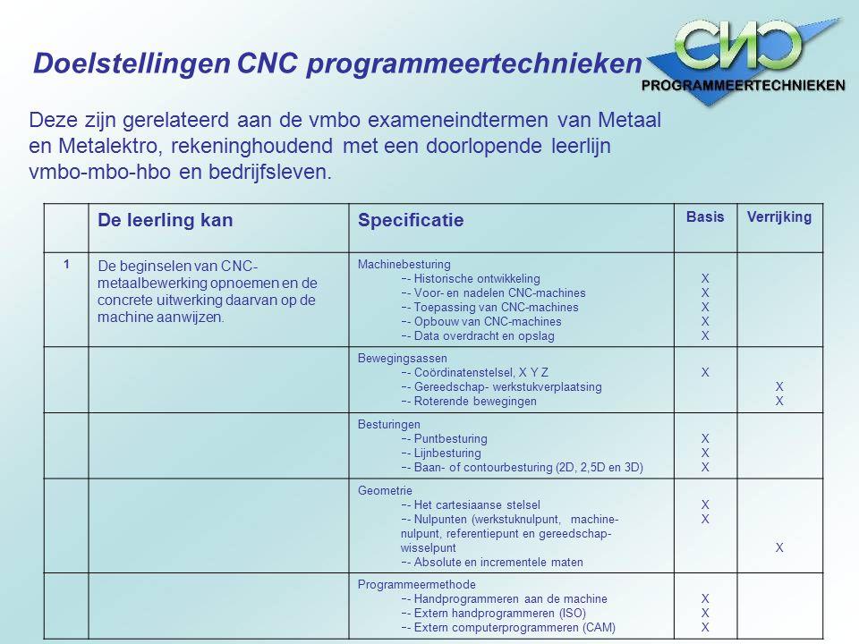 Doelstellingen CNC programmeertechnieken