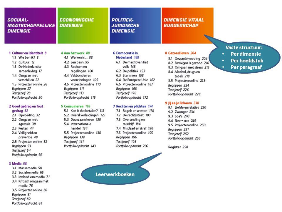 Vaste structuur: Per dimensie Per hoofdstuk Per paragraaf Leerwerkboeken