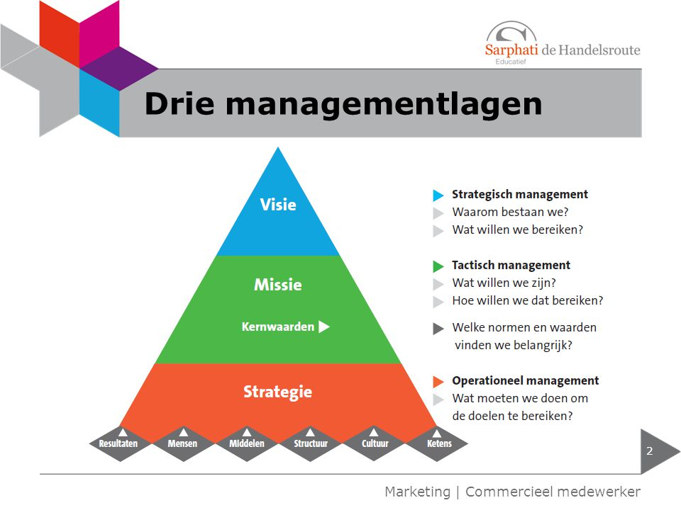 Drie managementlagen Marketing | Commercieel medewerker