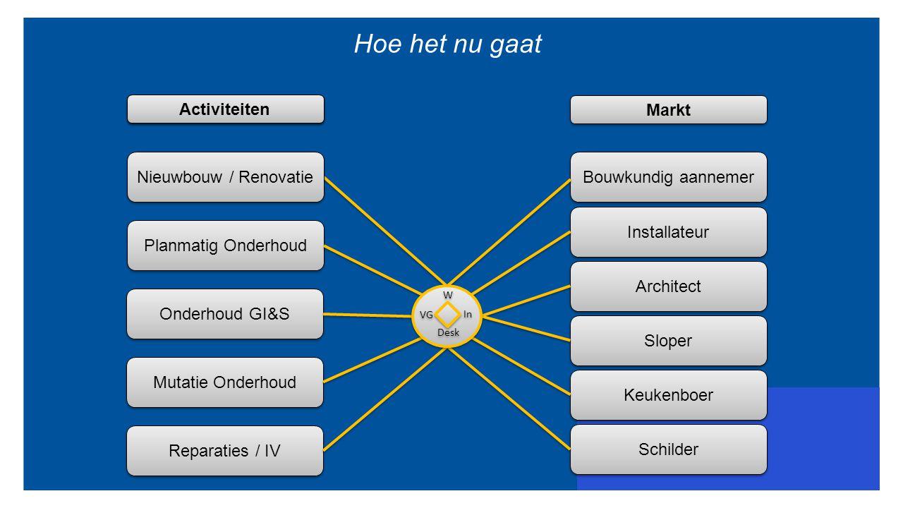 Hoe het nu gaat Activiteiten Proces Markt Nieuwbouw / Renovatie