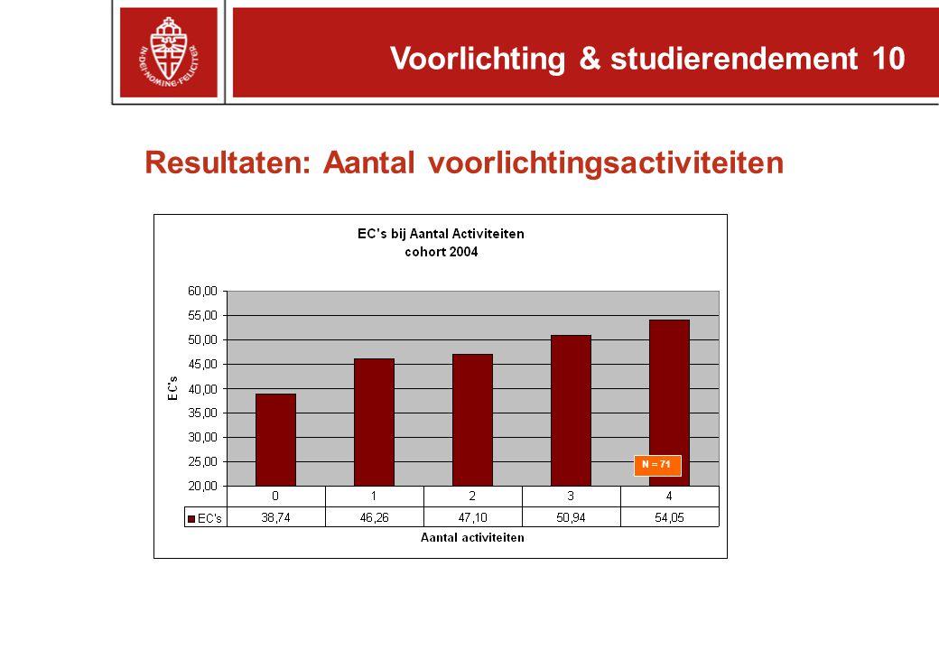 Resultaten: Aantal voorlichtingsactiviteiten