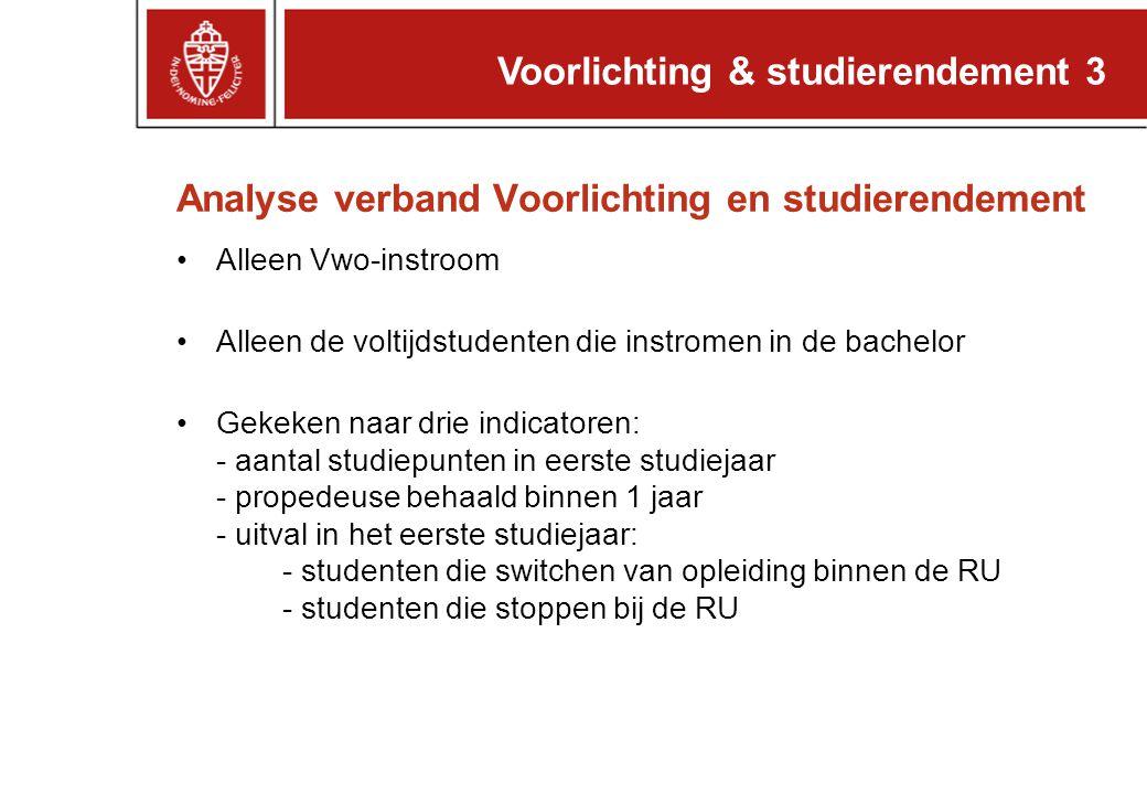Analyse verband Voorlichting en studierendement
