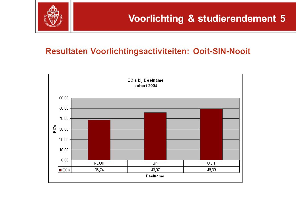 Resultaten Voorlichtingsactiviteiten: Ooit-SIN-Nooit