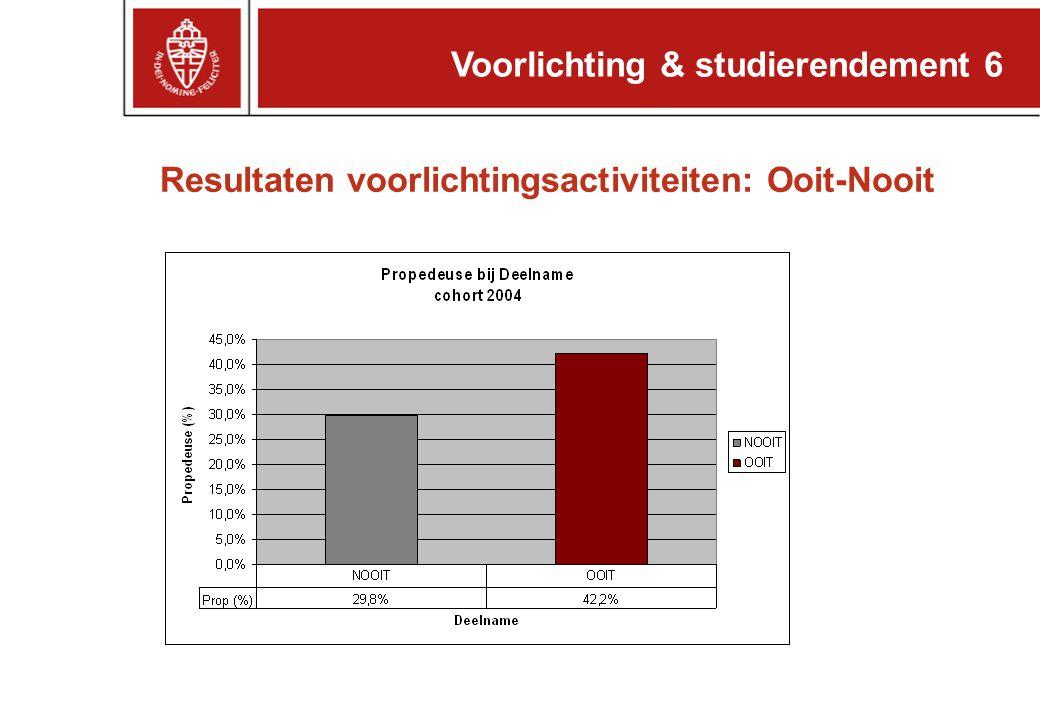 Resultaten voorlichtingsactiviteiten: Ooit-Nooit