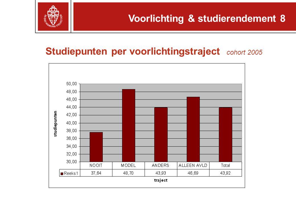 Studiepunten per voorlichtingstraject cohort 2005