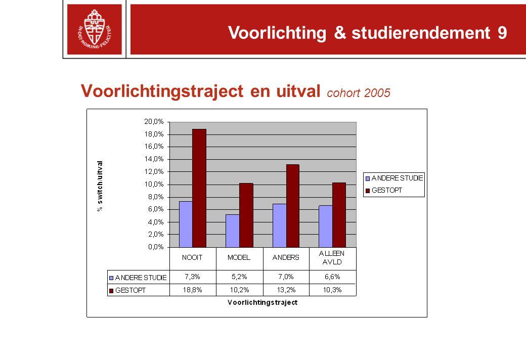 Voorlichtingstraject en uitval cohort 2005