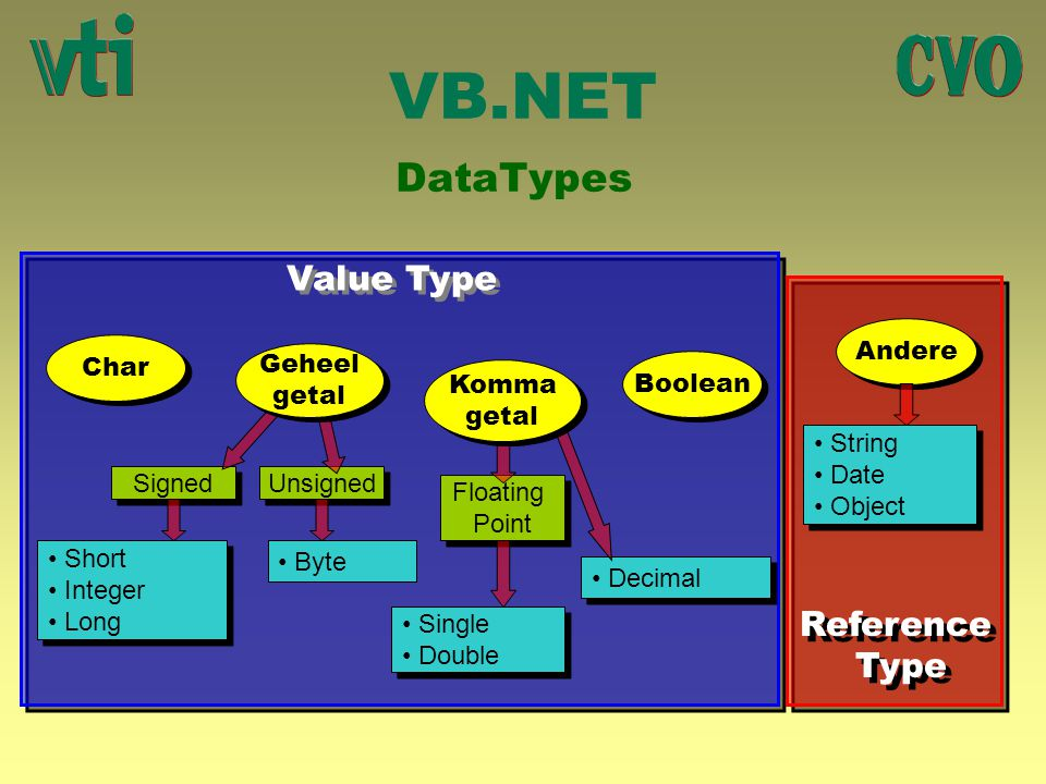 VB.NET DataTypes Value Type Reference Type Andere Char Geheel getal