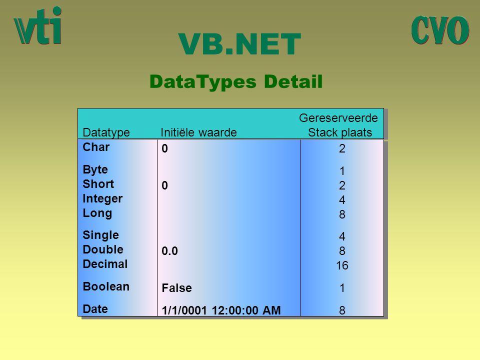 VB.NET DataTypes Detail Gereserveerde