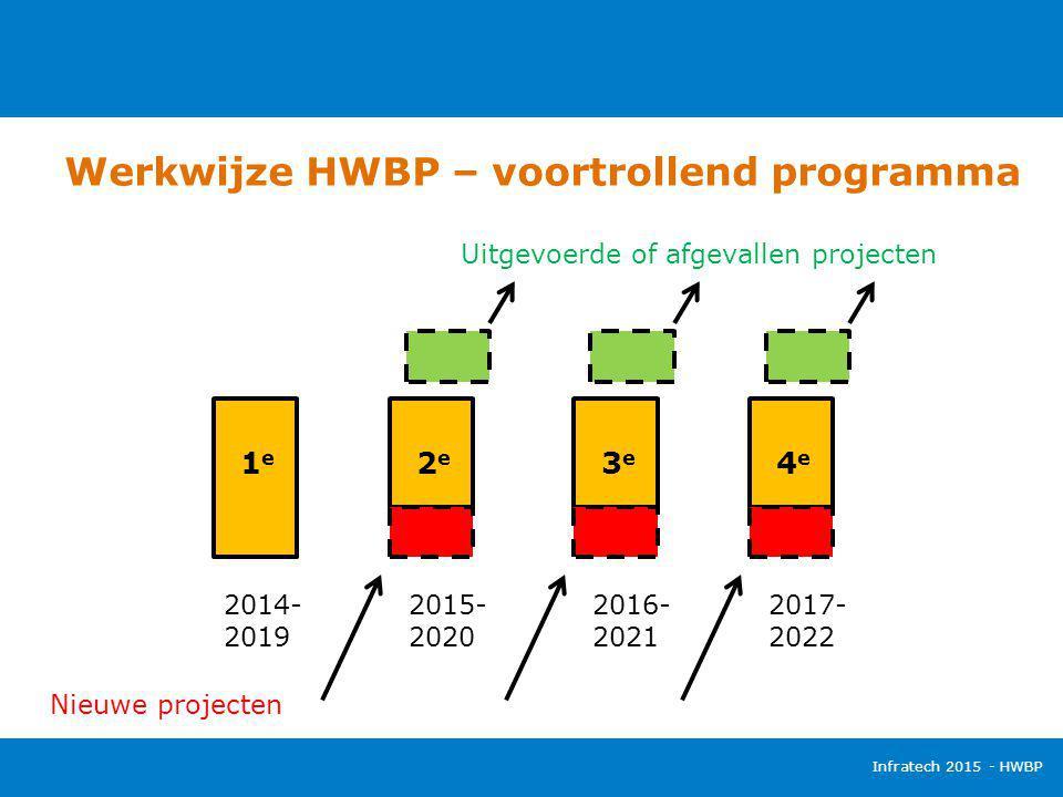 Werkwijze HWBP – voortrollend programma