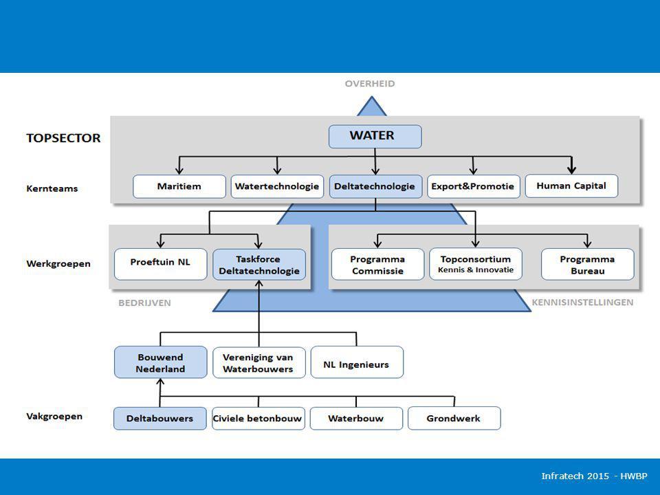 Taskforce Deltatechnologie (TFDT)