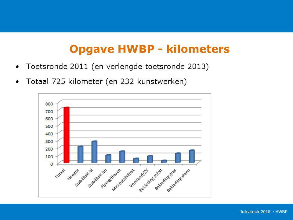 Opgave HWBP - kilometers