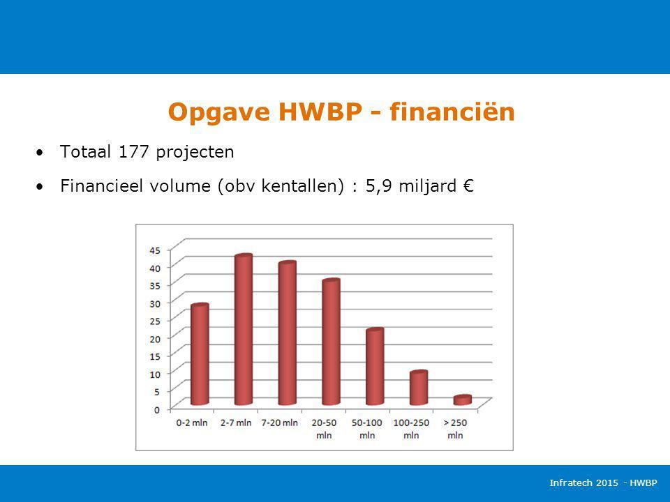 Opgave HWBP - financiën