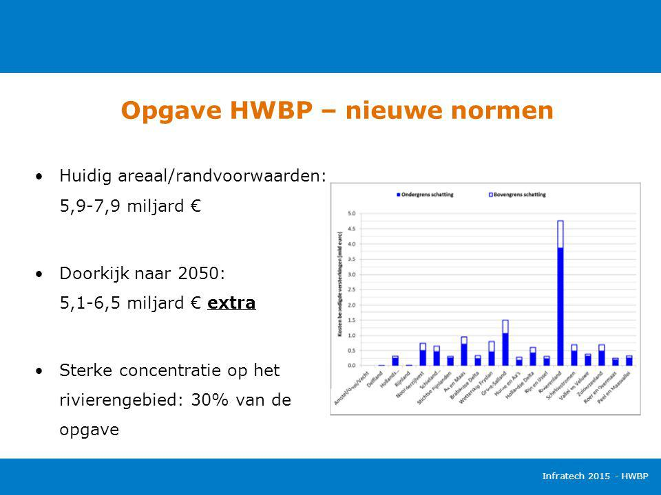 Opgave HWBP – nieuwe normen