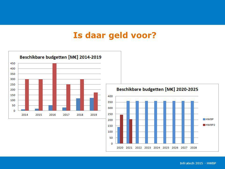 Is daar geld voor Infratech 2015 - HWBP