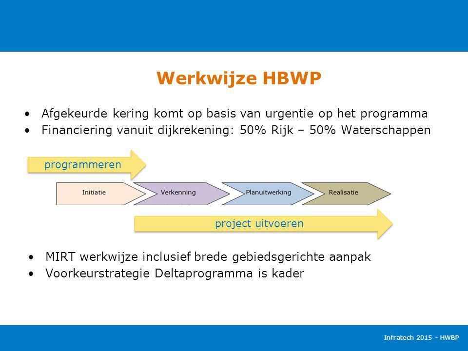 Werkwijze HBWP Afgekeurde kering komt op basis van urgentie op het programma. Financiering vanuit dijkrekening: 50% Rijk – 50% Waterschappen.