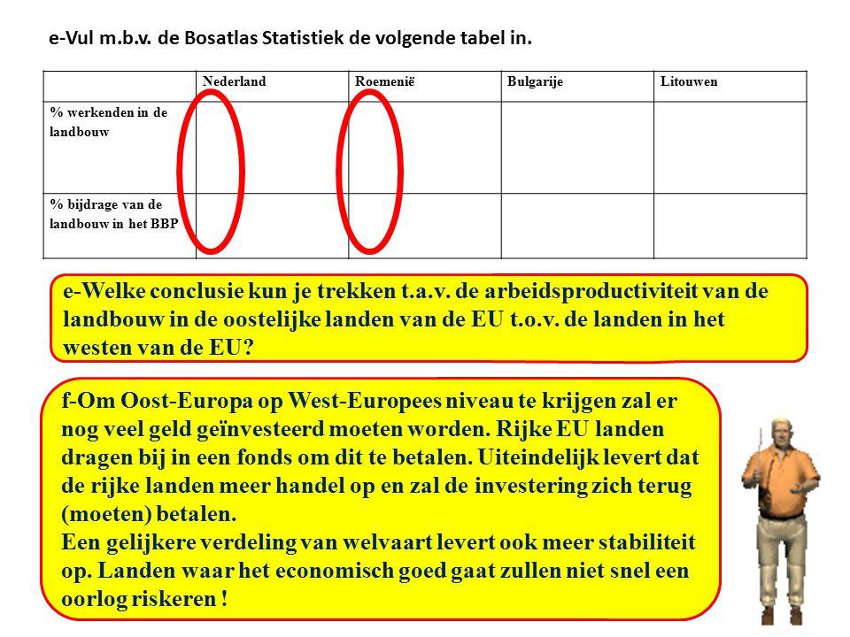 e-Vul m.b.v. de Bosatlas Statistiek de volgende tabel in.