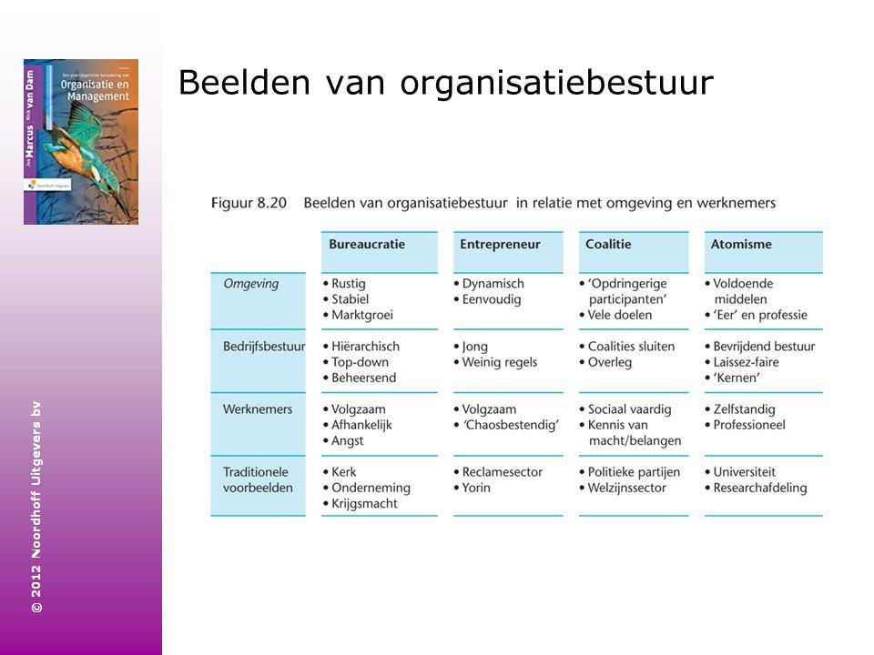 Beelden van organisatiebestuur