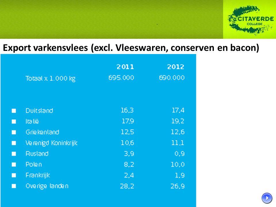 Export varkensvlees (excl. Vleeswaren, conserven en bacon)