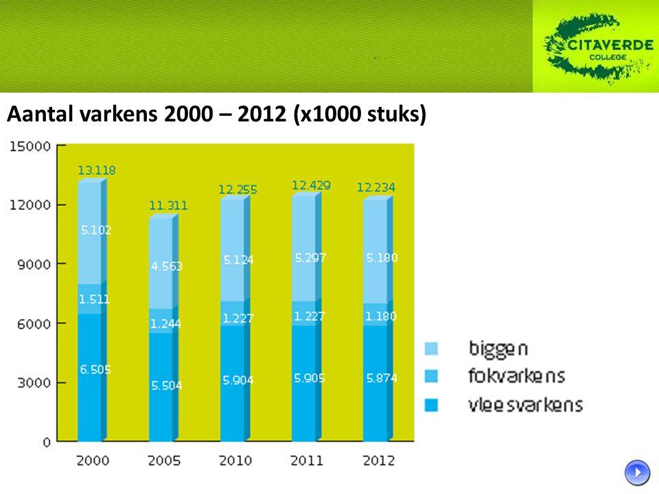 Aantal varkens 2000 – 2012 (x1000 stuks)
