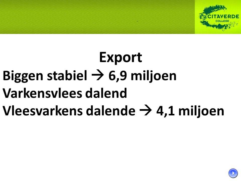 Export Biggen stabiel  6,9 miljoen Varkensvlees dalend