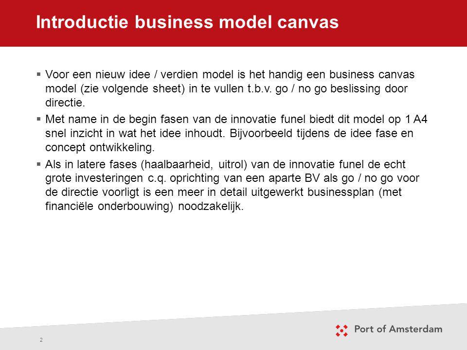 Introductie business model canvas