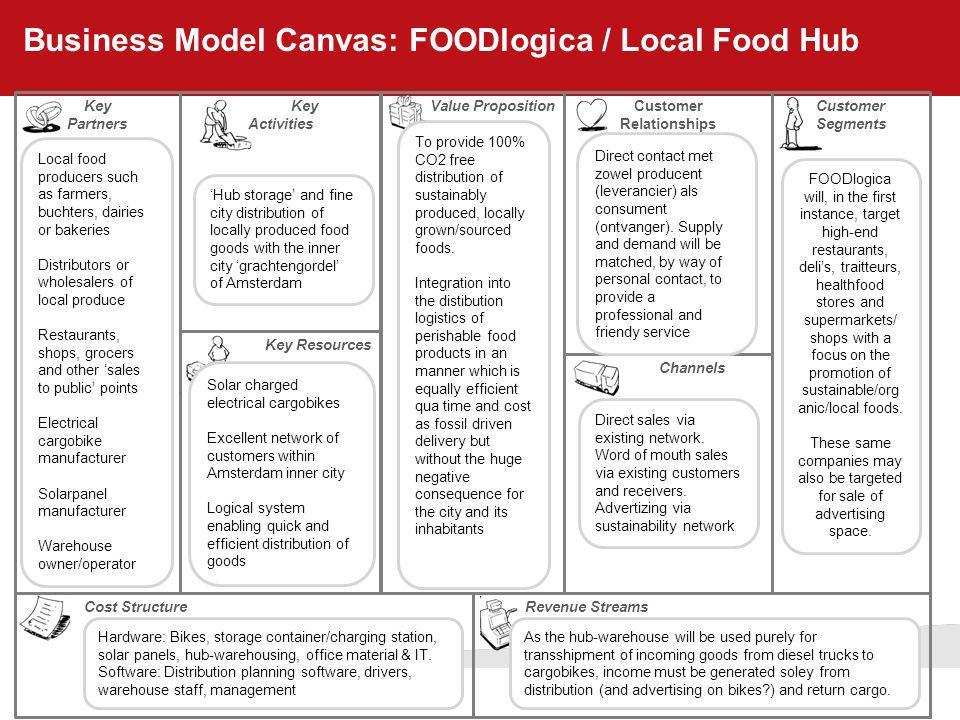 Business Model Canvas: FOODlogica / Local Food Hub