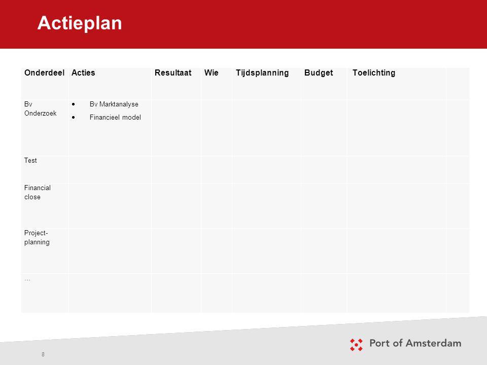 Actieplan Onderdeel Acties Resultaat Wie Tijdsplanning Budget